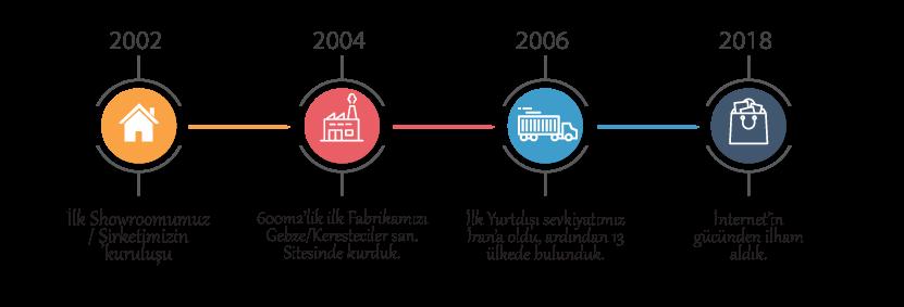 Seckin Prefabrik Timeline